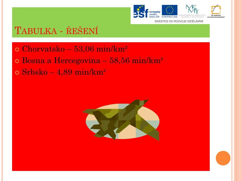 T ABULKA - ŘEŠENÍ Chorvatsko – 53,06 min/km² Bosna a Hercegovina – 58,56 min/km² Srbsko – 4,89 min/km²