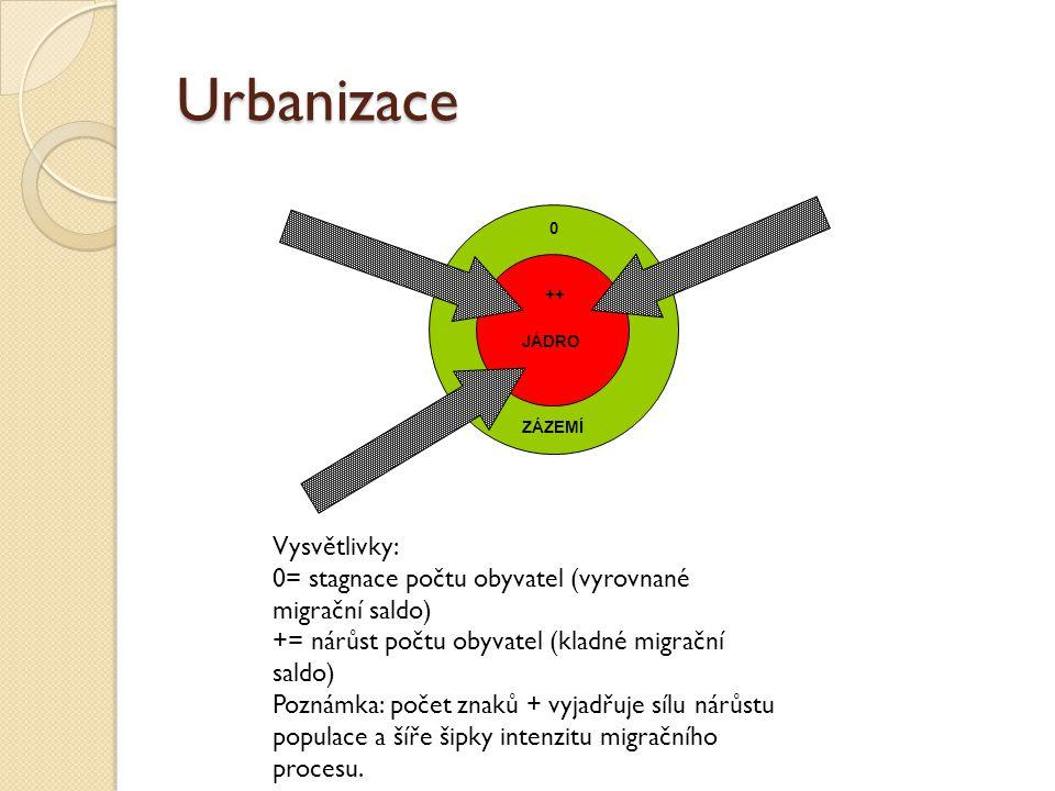 Urbanizace JÁDRO ZÁZEMÍ 0 ++ Vysvětlivky: 0= stagnace počtu obyvatel (vyrovnané migrační saldo) += nárůst počtu obyvatel (kladné migrační saldo) Pozná