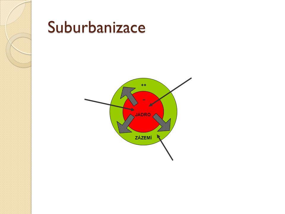 Suburbanizace JÁDRO ZÁZEMÍ ++ –