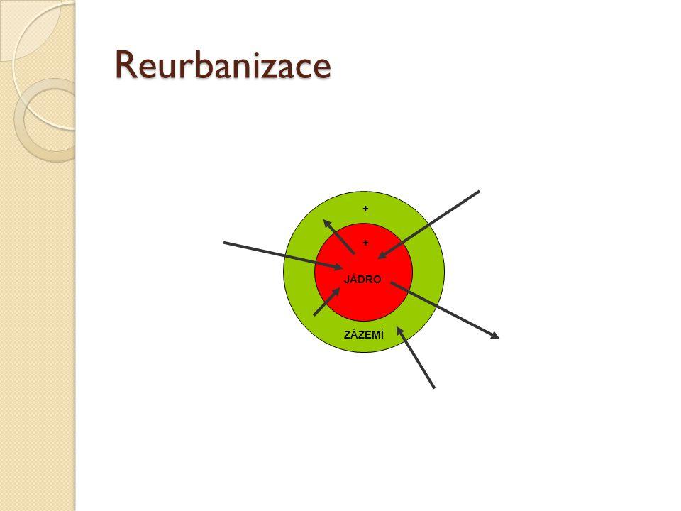Reurbanizace JÁDRO ZÁZEMÍ + +