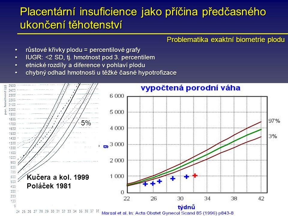 Placentární insuficience jako příčina předčasného ukončení těhotenství růstové křivky plodu = percentilové grafyrůstové křivky plodu = percentilové gr