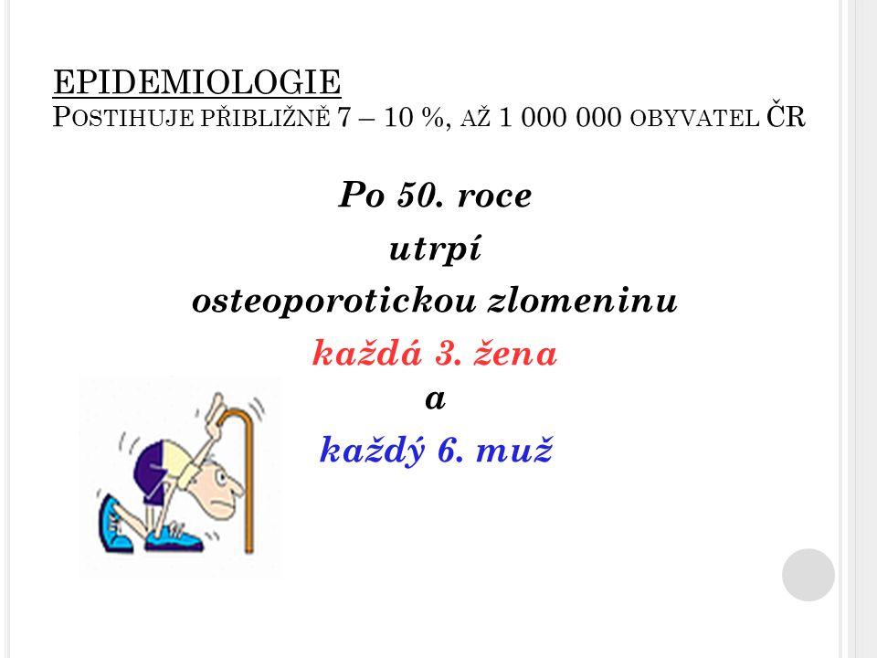EPIDEMIOLOGIE P OSTIHUJE PŘIBLIŽNĚ 7 – 10 %, AŽ 1 000 000 OBYVATEL ČR Po 50. roce utrpí osteoporotickou zlomeninu každá 3. žena a každý 6. muž
