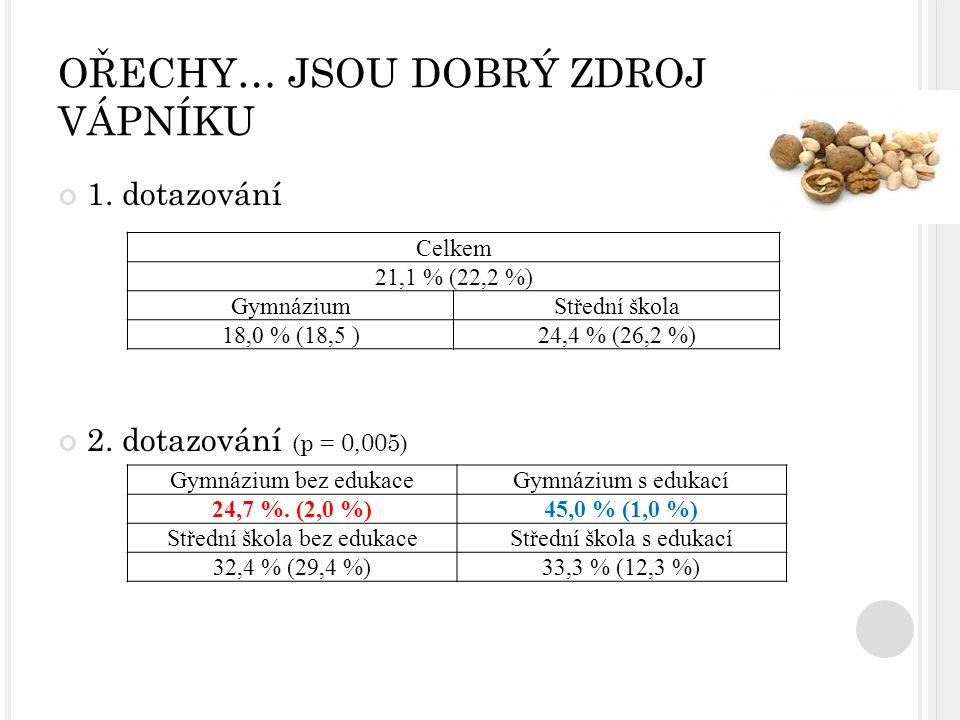 OŘECHY… JSOU DOBRÝ ZDROJ VÁPNÍKU 1. dotazování 2. dotazování (p = 0,005) Celkem 21,1 % (22,2 %) GymnáziumStřední škola 18,0 % (18,5 )24,4 % (26,2 %) G