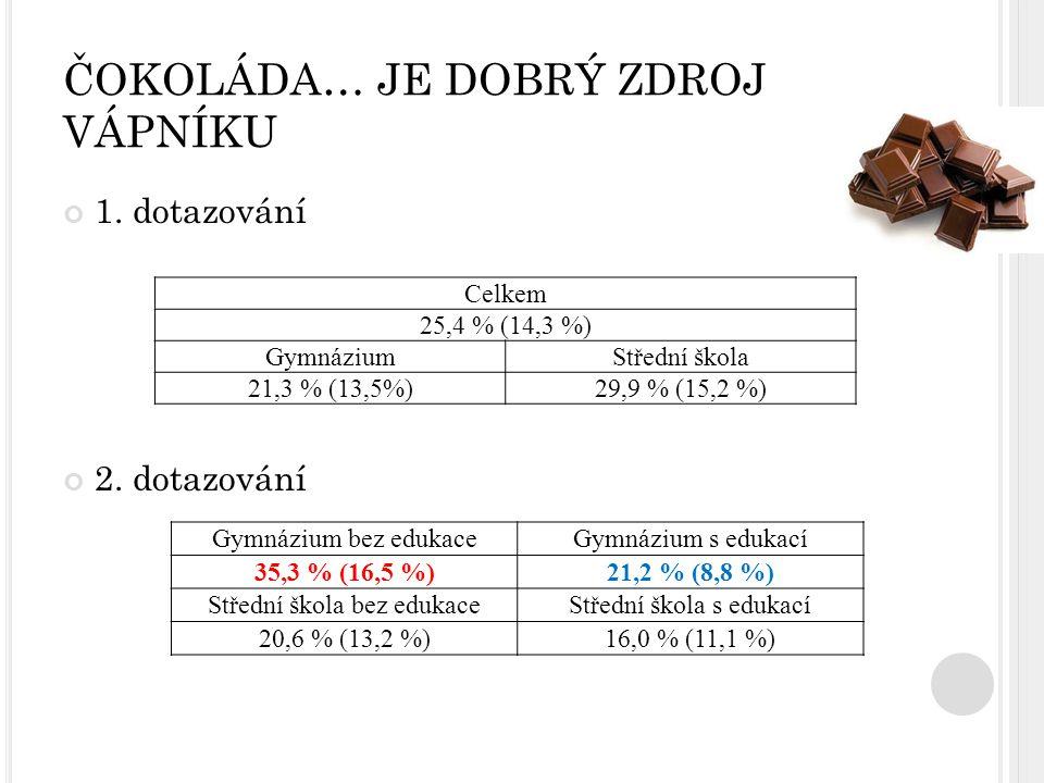 ČOKOLÁDA… JE DOBRÝ ZDROJ VÁPNÍKU 1. dotazování 2. dotazování Celkem 25,4 % (14,3 %) GymnáziumStřední škola 21,3 % (13,5%)29,9 % (15,2 %) Gymnázium bez
