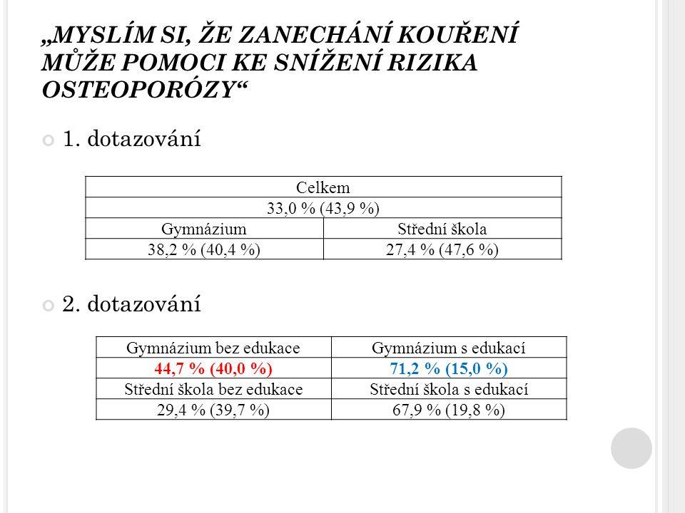 """""""MYSLÍM SI, ŽE ZANECHÁNÍ KOUŘENÍ MŮŽE POMOCI KE SNÍŽENÍ RIZIKA OSTEOPORÓZY"""" 1. dotazování 2. dotazování Celkem 33,0 % (43,9 %) GymnáziumStřední škola"""