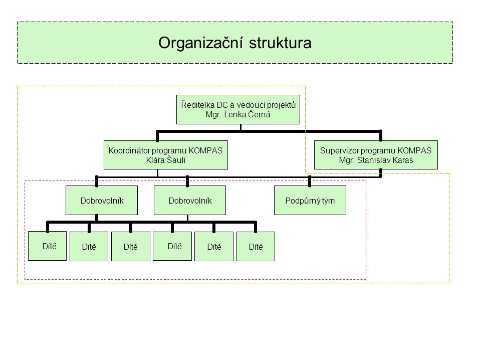 Organizační struktura Ředitelka DC a vedoucí projektů Mgr.