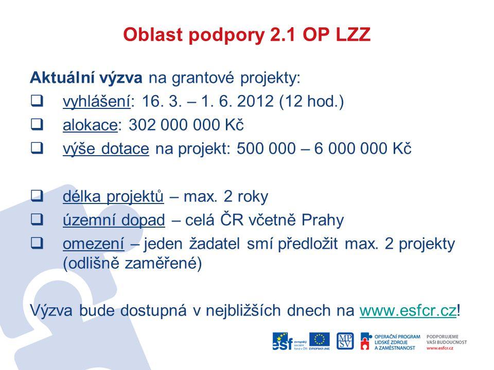 Oblast podpory 2.1 OP LZZ Aktuální výzva na grantové projekty:  vyhlášení: 16. 3. – 1. 6. 2012 (12 hod.)  alokace: 302 000 000 Kč  výše dotace na p