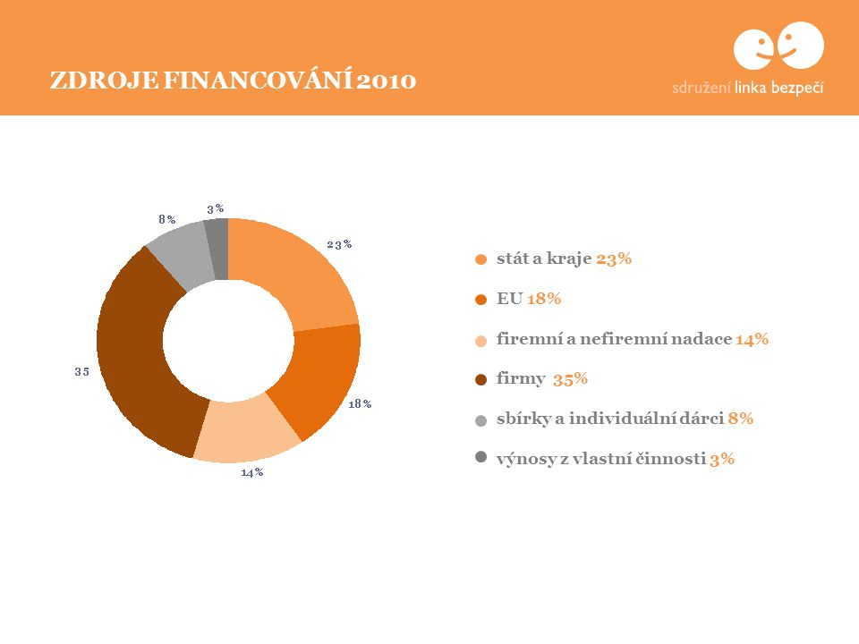ZDROJE FINANCOVÁNÍ 2010 stát a kraje 23% EU 18% firemní a nefiremní nadace 14% firmy 35% sbírky a individuální dárci 8% výnosy z vlastní činnosti 3%