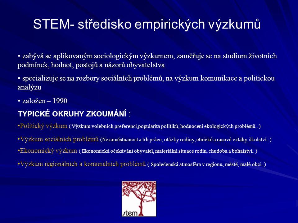 STEM- středisko empirických výzkumů zabývá se aplikovaným sociologickým výzkumem, zaměřuje se na studium životních podmínek, hodnot, postojů a názorů obyvatelstva specializuje se na rozbory sociálních problémů, na výzkum komunikace a politickou analýzu založen – 1990 TYPICKÉ OKRUHY ZKOUMÁNÍ : Politický výzkum ( Výzkum volebních preferencí,popularita politiků, hodnocení ekologických problémů..