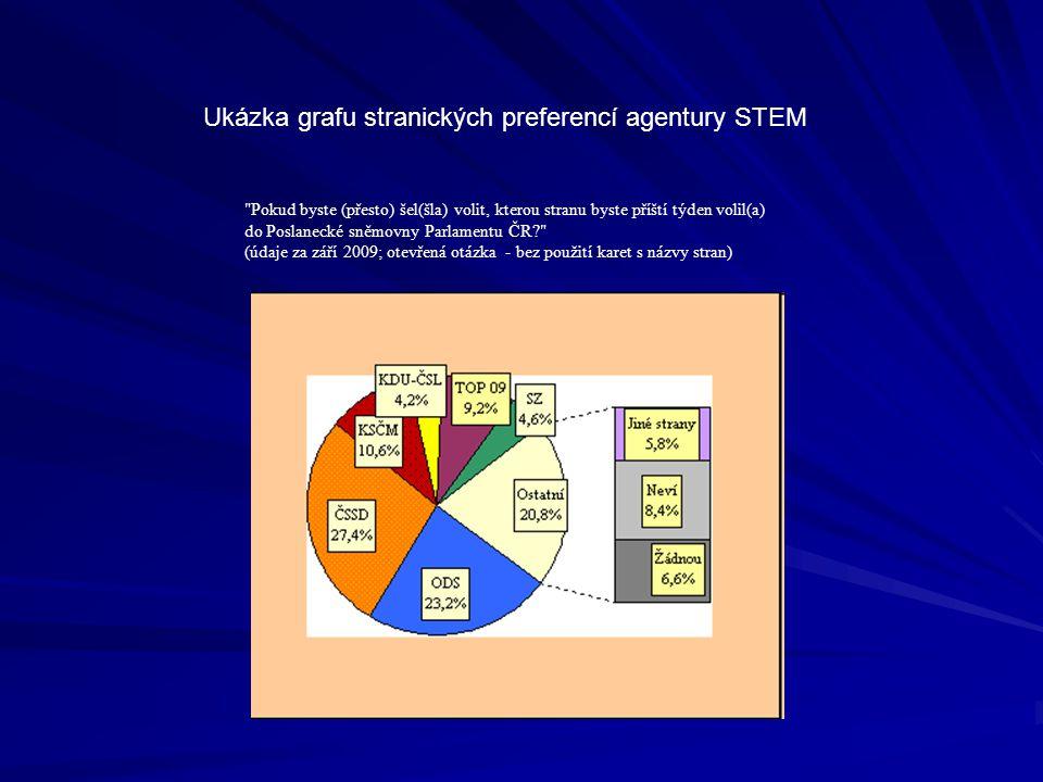 Pokud byste (přesto) šel(šla) volit, kterou stranu byste příští týden volil(a) do Poslanecké sněmovny Parlamentu ČR (údaje za září 2009; otevřená otázka - bez použití karet s názvy stran) Ukázka grafu stranických preferencí agentury STEM