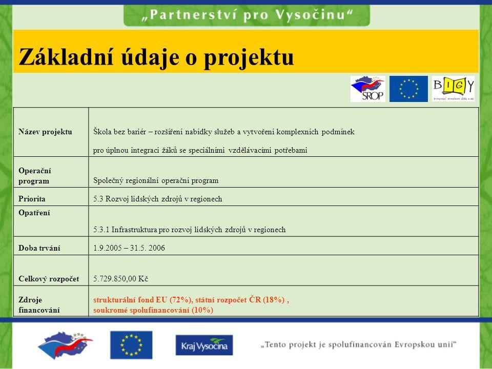 Základní údaje o projektu Název projektuŠkola bez bariér – rozšíření nabídky služeb a vytvoření komplexních podmínek pro úplnou integraci žáků se speciálními vzdělávacími potřebami Operační programSpolečný regionální operační program Priorita5.3 Rozvoj lidských zdrojů v regionech Opatření 5.3.1 Infrastruktura pro rozvoj lidských zdrojů v regionech Doba trvání1.9.2005 – 31.5.