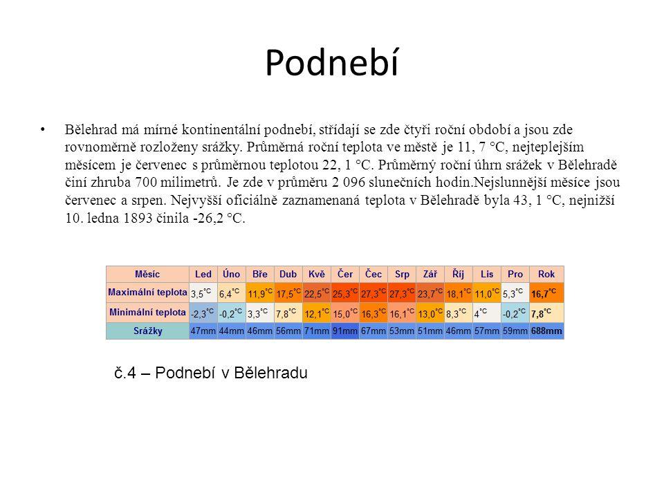 Podnebí Bělehrad má mírné kontinentální podnebí, střídají se zde čtyři roční období a jsou zde rovnoměrně rozloženy srážky. Průměrná roční teplota ve