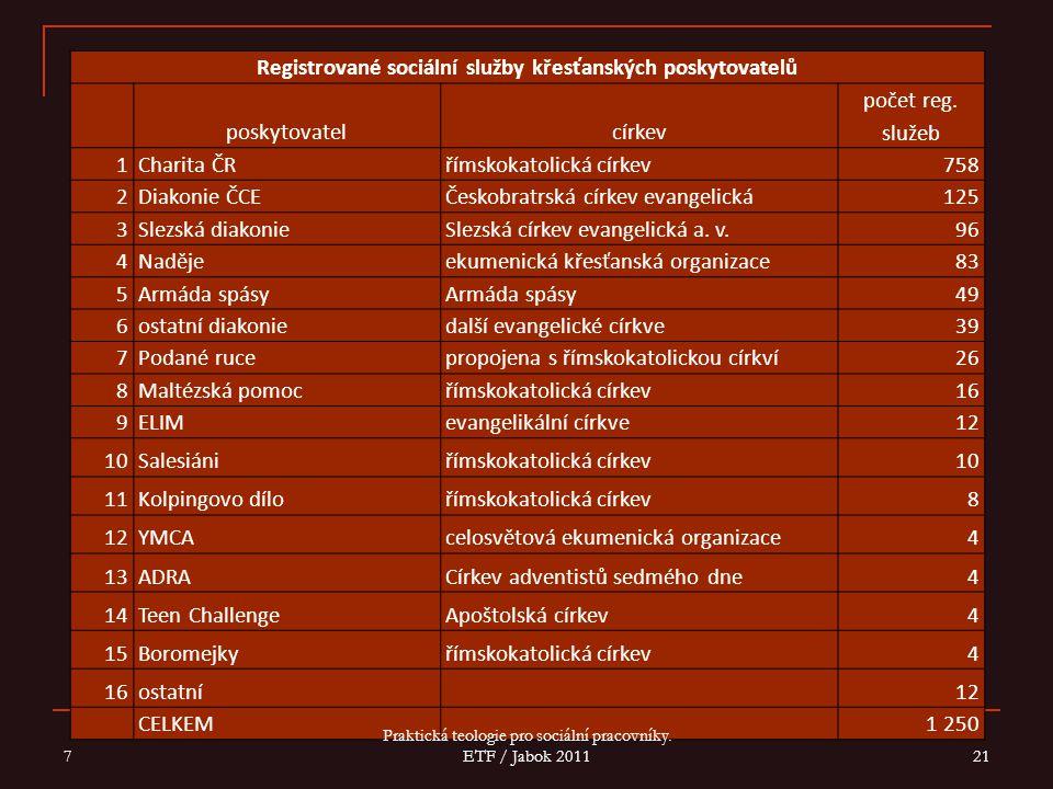 Registrované sociální služby křesťanských poskytovatelů poskytovatelcírkev počet reg.