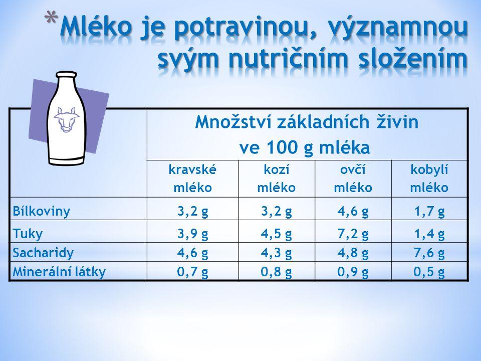 Množství základních živin ve 100 g mléka kravské mléko kozí mléko ovčí mléko kobylí mléko Bílkoviny3,2 g 4,6 g1,7 g Tuky3,9 g4,5 g7,2 g1,4 g Sacharidy