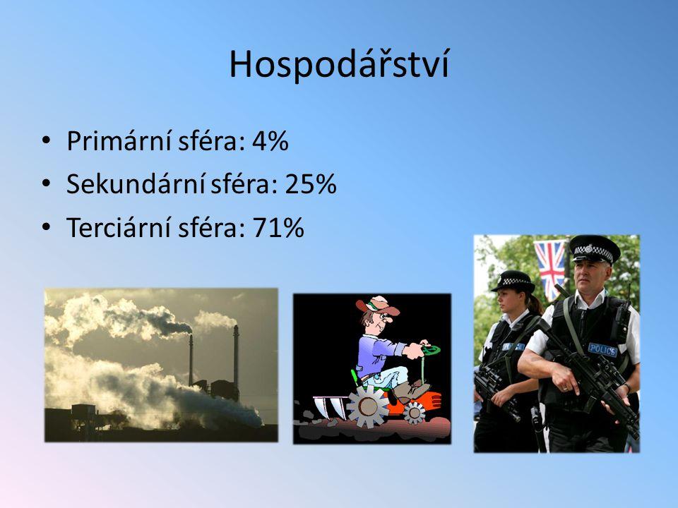 Hospodářství Primární sféra: 4% Sekundární sféra: 25% Terciární sféra: 71%
