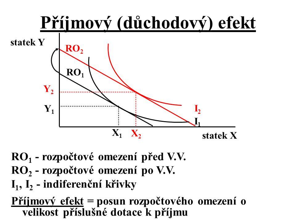 Příjmový (důchodový) efekt statek X statek Y I2I2 I1I1 RO 2 RO 1 RO 1 - rozpočtové omezení před V.V. RO 2 - rozpočtové omezení po V.V. I 1, I 2 - indi