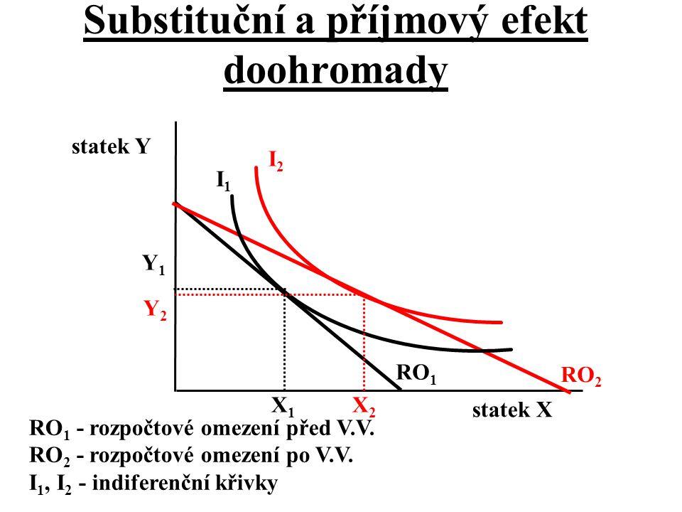 Substituční a příjmový efekt doohromady I1I1 I2I2 statek X statek Y RO 2 RO 1 RO 1 - rozpočtové omezení před V.V. RO 2 - rozpočtové omezení po V.V. I