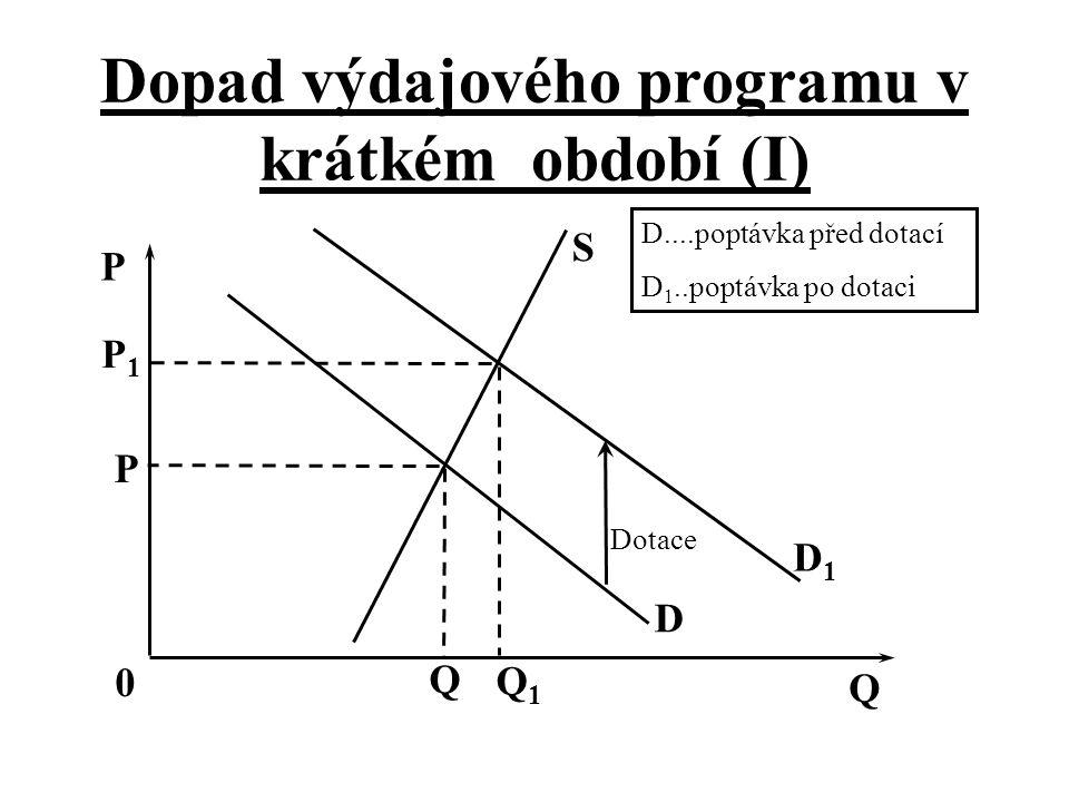 Dopad výdajového programu v krátkém období (I) Dotace D D1D1 S Q Q1Q1 Q 0 P P D....poptávka před dotací D 1..poptávka po dotaci P1P1