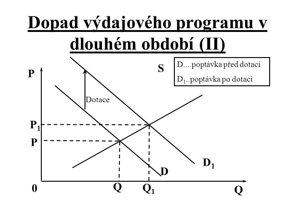 Dopad výdajového programu v dlouhém období (II) Dotace D D1D1 S Q Q1Q1 Q 0 P P D....poptávka před dotací D 1..poptávka po dotaci P1P1