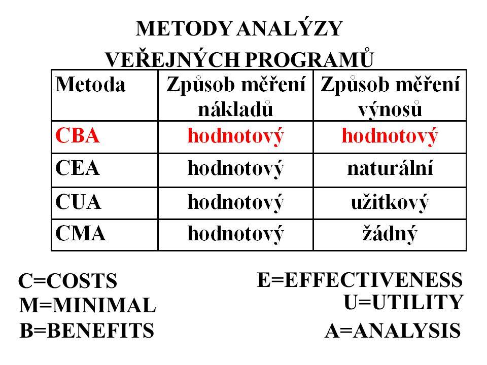 METODY ANALÝZY VEŘEJNÝCH PROGRAMŮ C=COSTS M=MINIMAL B=BENEFITS E=EFFECTIVENESS U=UTILITY A=ANALYSIS