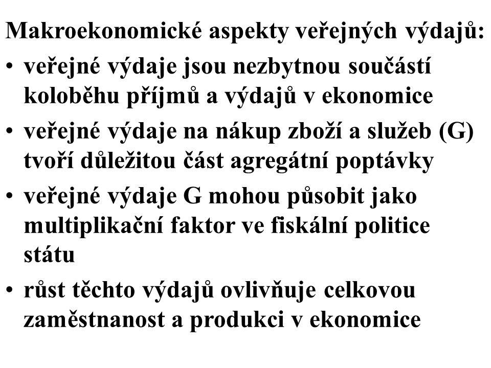 Agregátní poptávka: Y = C + I + G + NX, G = C G + I G C… spotřeba (consumption) I… investice NX… saldo export-import Celé veřejné výdaje = G + Tr Tr… transfery