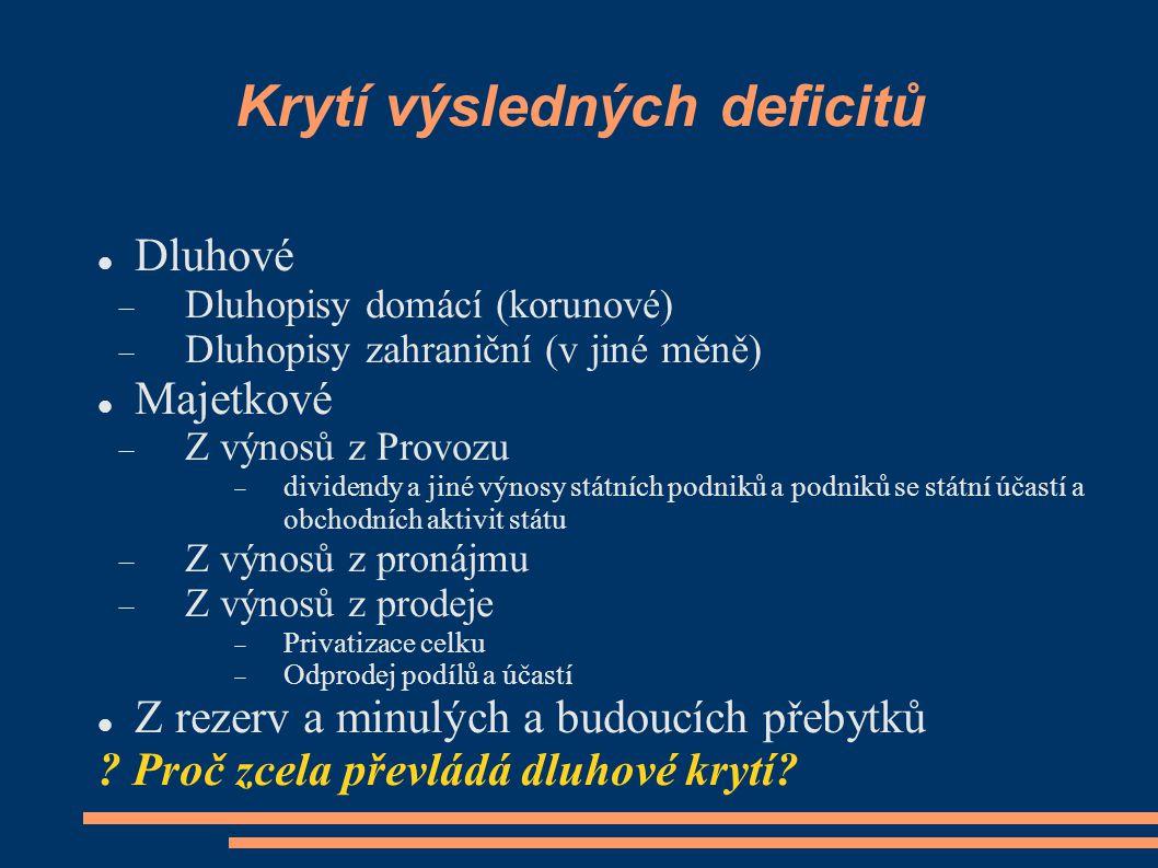 Krytí výsledných deficitů Dluhové  Dluhopisy domácí (korunové)  Dluhopisy zahraniční (v jiné měně) Majetkové  Z výnosů z Provozu  dividendy a jiné
