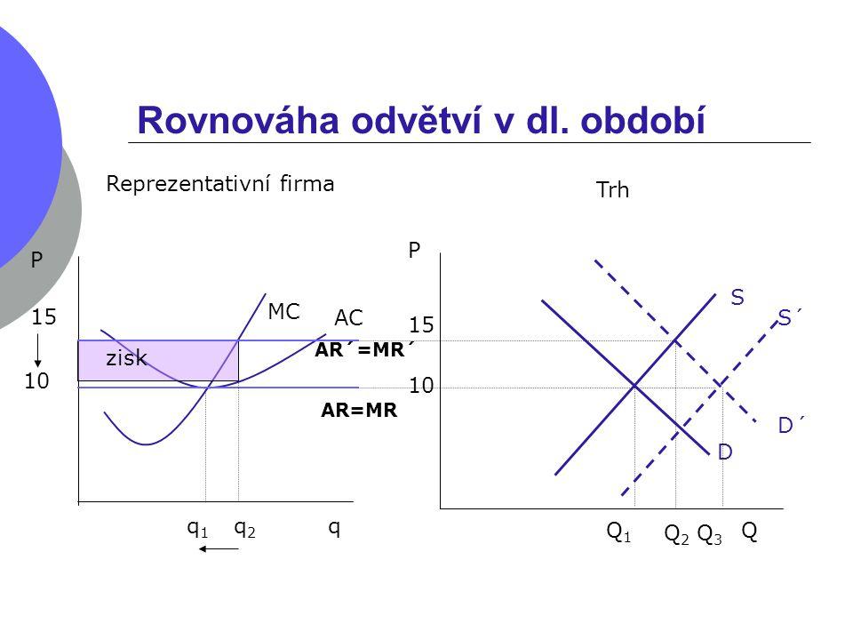 Q MC S P 10 15 Rovnováha odvětví v dl. období Reprezentativní firma Trh P 15 10 q1q1 q Q1Q1 AC q2q2 AR=MR D Q2Q2 D´ AR´=MR´ zisk S´ Q3Q3