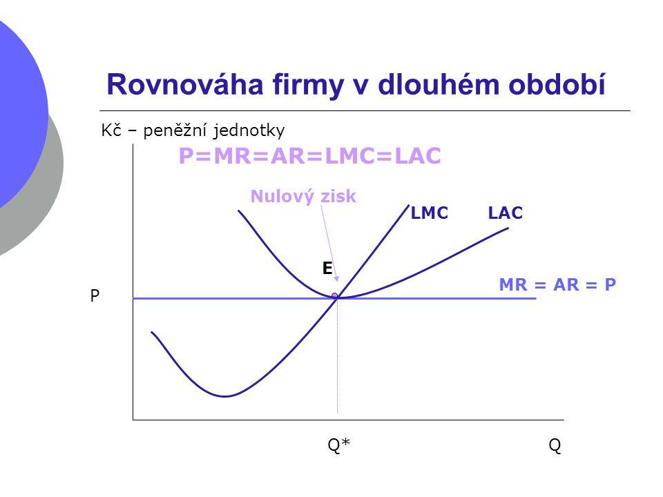 Rovnováha firmy v dlouhém období Q Kč – peněžní jednotky LMC P MR = AR = P Q* E LAC Nulový zisk P=MR=AR=LMC=LAC