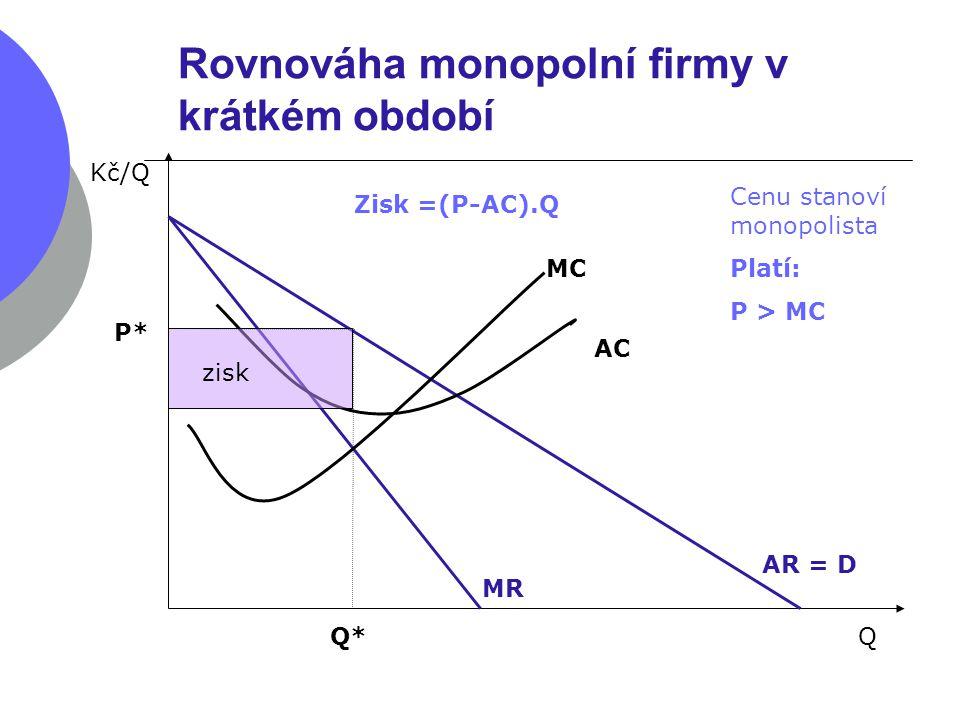 Rovnováha monopolní firmy v krátkém období AR = D Kč/Q QQ* MC AC MR P* Cenu stanoví monopolista Platí: P > MC zisk Zisk =(P-AC).Q