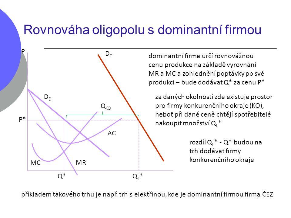 Rovnováha oligopolu s dominantní firmou DTDT D P*P* P Q*Q*QT*QT* MR MC AC Q KO dominantní firma určí rovnovážnou cenu produkce na základě vyrovnání MR