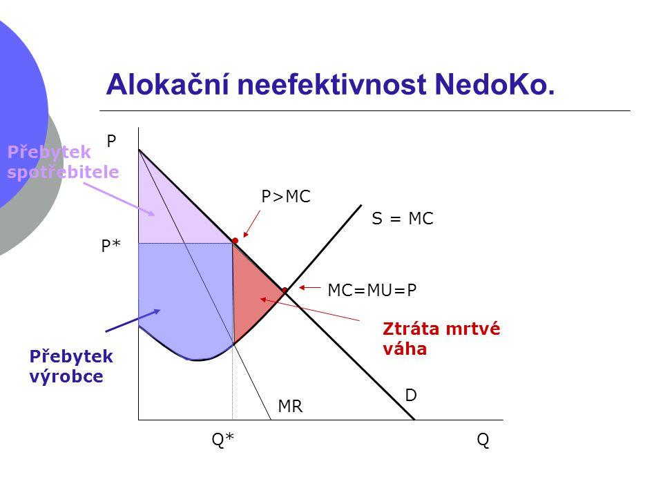 Alokační neefektivnost NedoKo. S = MC D P* P Q MC=MU=P Q* Přebytek spotřebitele Přebytek výrobce P>MC Ztráta mrtvé váha MR