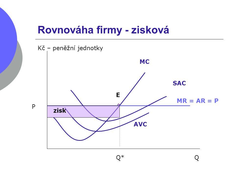 Rovnováha firmy - ztrátová Q Kč – peněžní jednotky MC P MR = AR = P Q* E AVC SAC ztráta