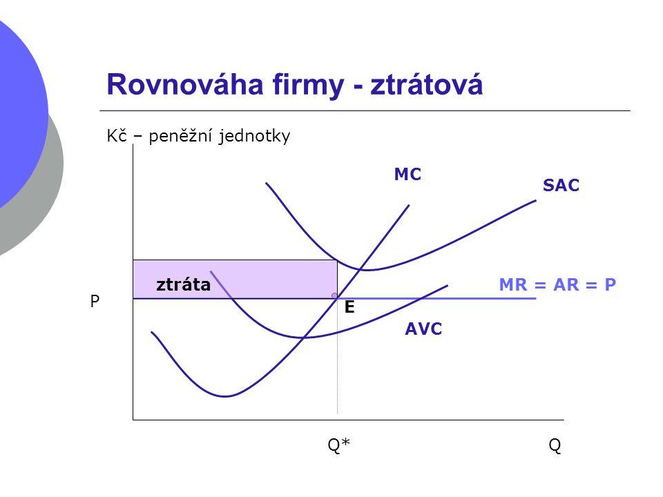 Rovnováha firmy – nulový zisk Q Kč – peněžní jednotky MC P MR = AR = P Q* E AVC SAC Nulový zisk
