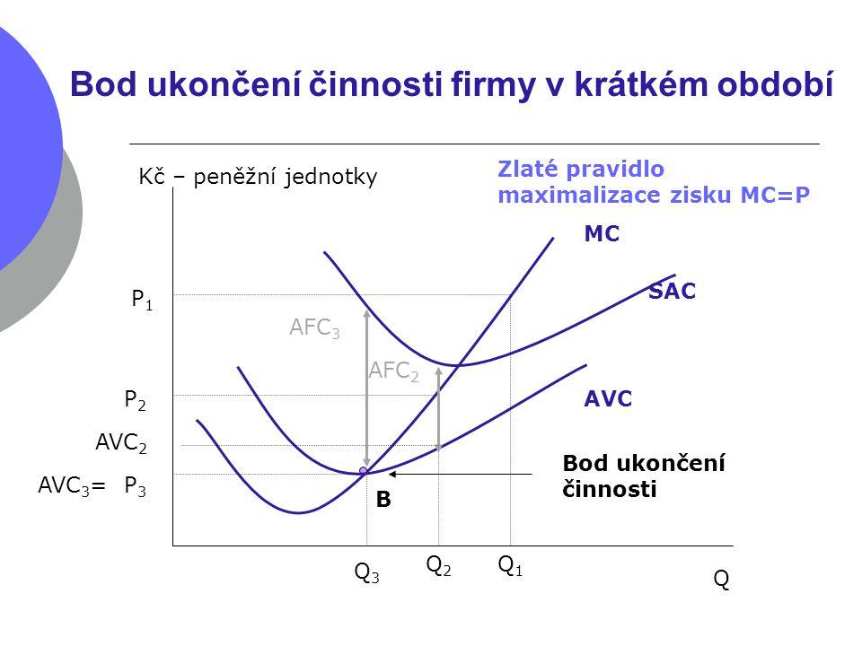 Bod ukončení činnosti firmy v krátkém období Q Kč – peněžní jednotky MC P1P1 Zlaté pravidlo maximalizace zisku MC=P Q1Q1 B AVC SAC Bod ukončení činnos