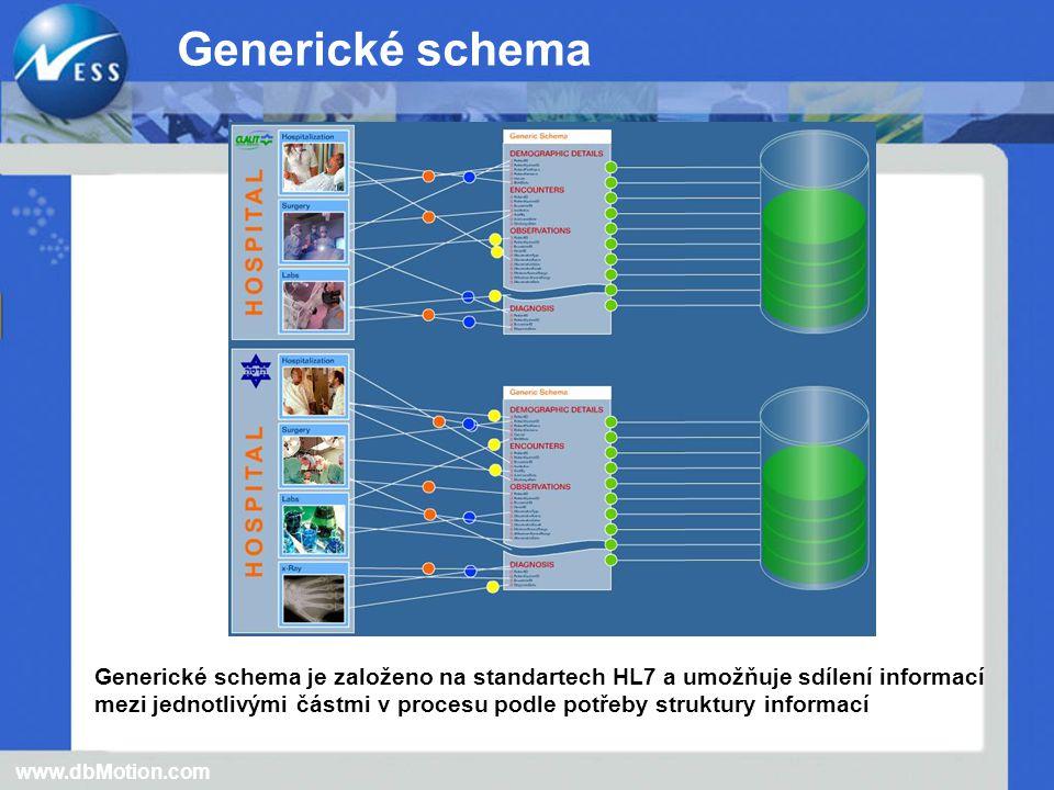 Generické schema je založeno na standartech HL7 a umožňuje sdílení informací mezi jednotlivými částmi v procesu podle potřeby struktury informací www.dbMotion.com Generické schema