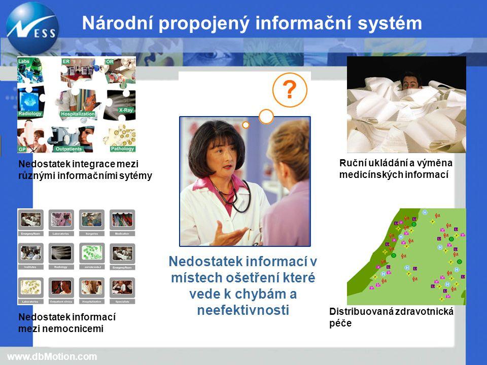 www.dbMotion.com Národní propojený informační systém Nedostatek integrace mezi různými informačními sytémy Nedostatek informací mezi nemocnicemi Nedostatek informací v místech ošetření které vede k chybám a neefektivnosti Ruční ukládání a výměna medicínských informací Distribuovaná zdravotnická péče