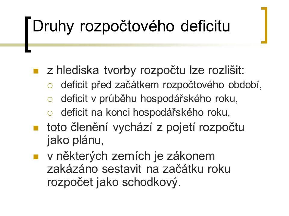 Druhy rozpočtového deficitu z hlediska tvorby rozpočtu lze rozlišit:  deficit před začátkem rozpočtového období,  deficit v průběhu hospodářského ro