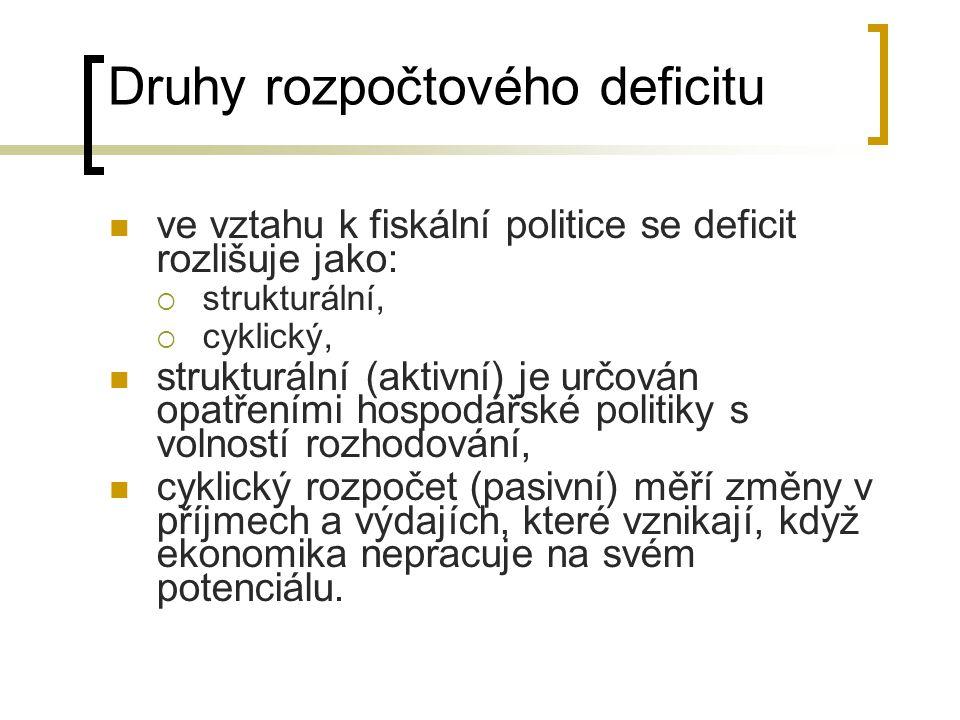 Druhy rozpočtového deficitu ve vztahu k fiskální politice se deficit rozlišuje jako:  strukturální,  cyklický, strukturální (aktivní) je určován opa