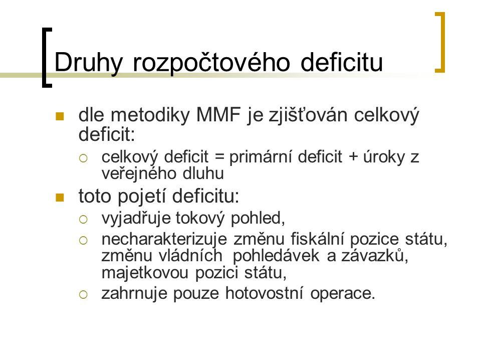 Druhy rozpočtového deficitu dle metodiky MMF je zjišťován celkový deficit:  celkový deficit = primární deficit + úroky z veřejného dluhu toto pojetí