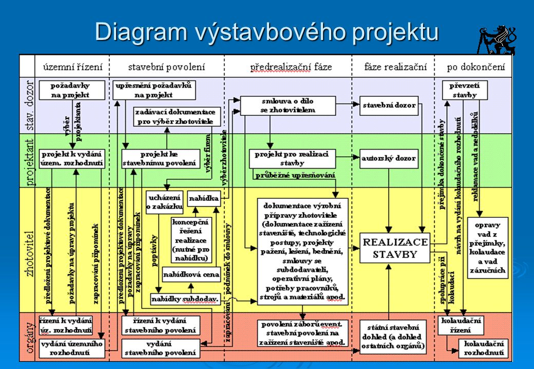 Předinvestiční fáze Záměr projektu Rozhodování o:  cíl projektu  účel projektu  investice  způsob financování  způsob organizace a řízení  územní řízení a rozhodnutí