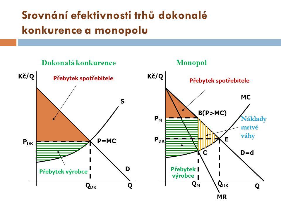 Protimonopolní regulace Důvod: - zneužívání monopolního postavení a - neefektivní využívání vzácných výrobních faktorů.