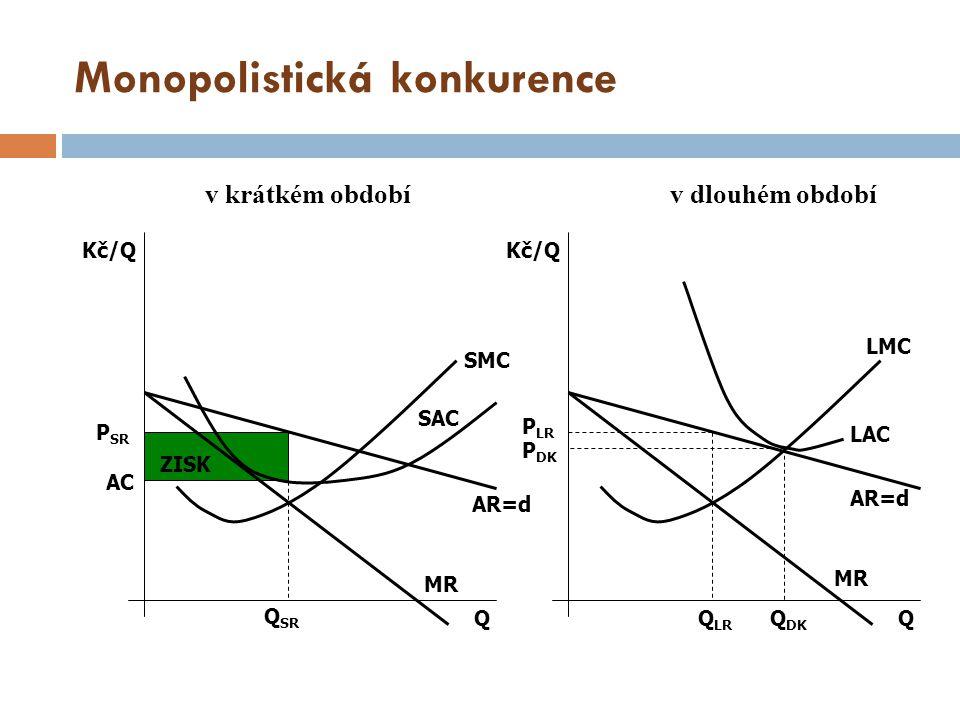 Přehled jednotlivých tržních struktur kritérium Dokonalá konkurence Nedokonalá konkurence monopololigopol monopolistická konkurence počet firem v odvětví velmi mnohojednamálomnoho produkthomogennídiferencovaný bariery vstupužádnévelkéurčitéžádné možnosti firmy ovlivnit cenu žádnévýraznáznačnáomezená podmínka rovnovážného objemu produkce MR = MC vztah ceny a MCP = MCP > MC