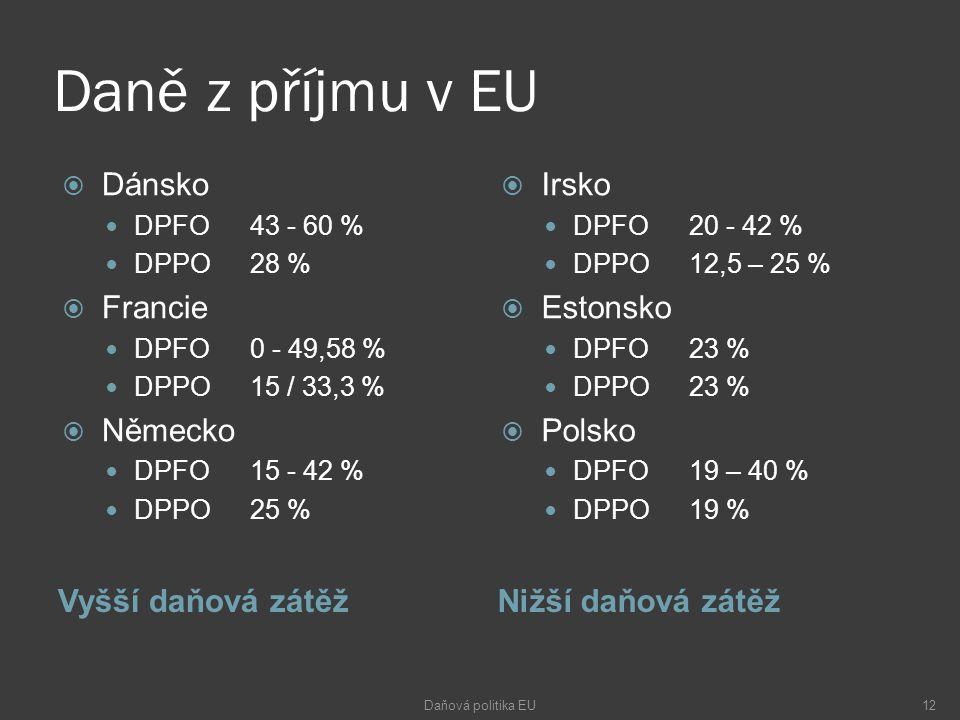 Daně z příjmu v EU Vyšší daňová zátěžNižší daňová zátěž  Dánsko DPFO43 - 60 % DPPO28 %  Francie DPFO0 - 49,58 % DPPO15 / 33,3 %  Německo DPFO15 - 42 % DPPO25 %  Irsko DPFO20 - 42 % DPPO12,5 – 25 %  Estonsko DPFO23 % DPPO23 %  Polsko DPFO19 – 40 % DPPO19 % Daňová politika EU12