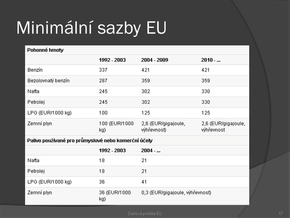 Minimální sazby EU Daňová politika EU17