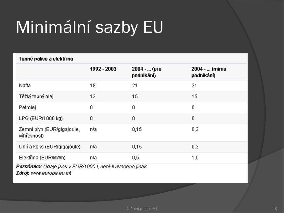 Minimální sazby EU Daňová politika EU18
