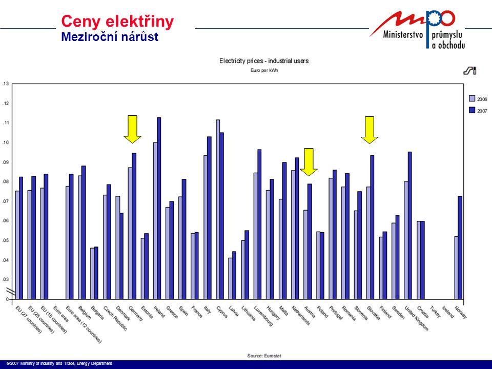  2007 Ministry of Industry and Trade, Energy Department Ceny elektřiny Meziroční nárůst