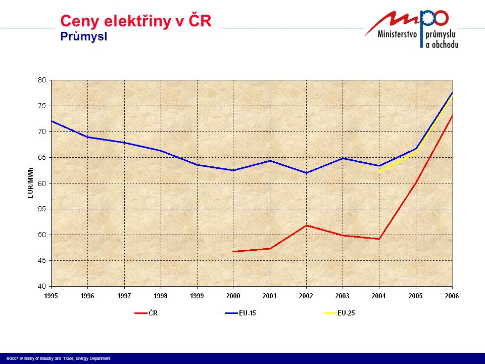  2007 Ministry of Industry and Trade, Energy Department Ceny elektřiny v ČR Domácnosti
