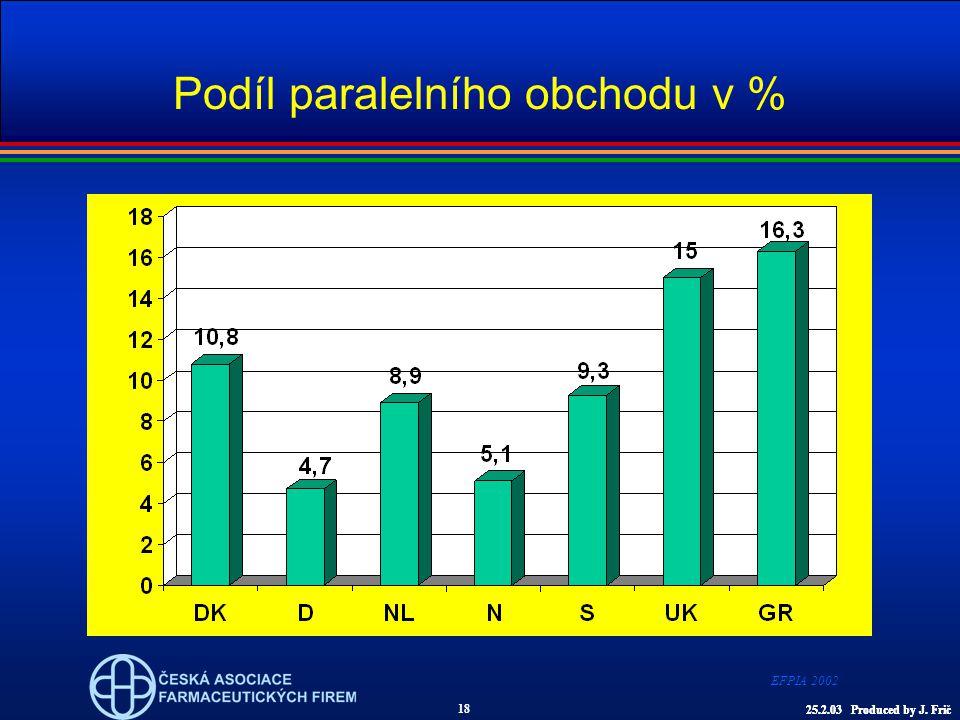 Podíl paralelního obchodu v % EFPIA 2002 18 25.2.03 Produced by J. Fric25.2.03 Produced by J. Frič