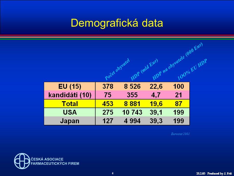 Demografická data Počet obyvatel HDP na obyvatele (000 Eur) HDP (mld Eur) 1OO% EU HDP Eurostat 2001 4 25.2.03 Produced by J.