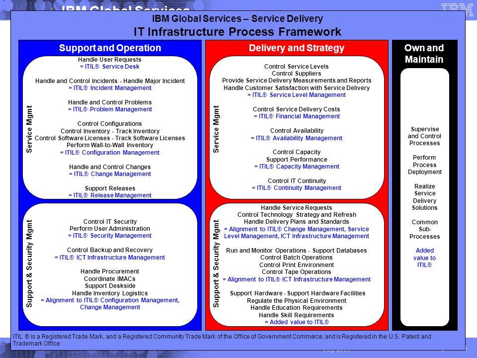 © 2004 IBM Corporation IBM Global Services 8 July 2006 Existuje problém.